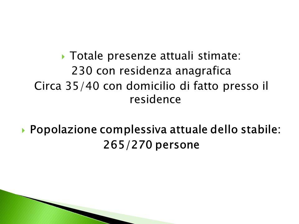 Totale presenze attuali stimate: 230 con residenza anagrafica Circa 35/40 con domicilio di fatto presso il residence Popolazione complessiva attuale dello stabile: 265/270 persone