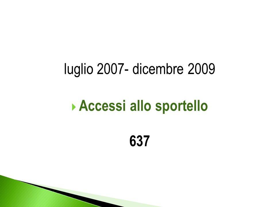luglio 2007- dicembre 2009 Accessi allo sportello 637