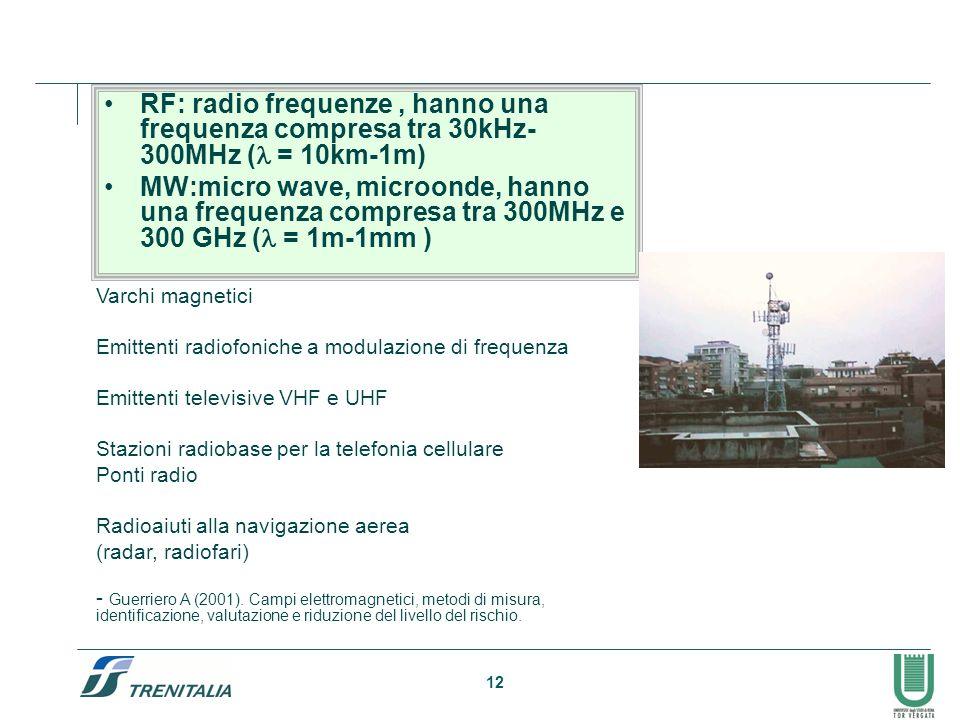 12 RF: radio frequenze, hanno una frequenza compresa tra 30kHz- 300MHz ( = 10km-1m) MW:micro wave, microonde, hanno una frequenza compresa tra 300MHz e 300 GHz ( = 1m-1mm ) Varchi magnetici Emittenti radiofoniche a modulazione di frequenza Emittenti televisive VHF e UHF Stazioni radiobase per la telefonia cellulare Ponti radio Radioaiuti alla navigazione aerea (radar, radiofari) - Guerriero A (2001).