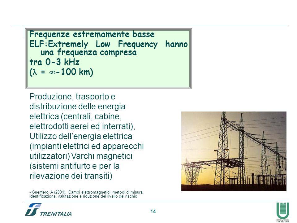 14 Frequenze estremamente basse ELF:Extremely Low Frequency hanno una frequenza compresa tra 0-3 kHz ( = -100 km) Produzione, trasporto e distribuzione delle energia elettrica (centrali, cabine, elettrodotti aerei ed interrati), Utilizzo dellenergia elettrica (impianti elettrici ed apparecchi utilizzatori) Varchi magnetici (sistemi antifurto e per la rilevazione dei transiti) - Guerriero A (2001).