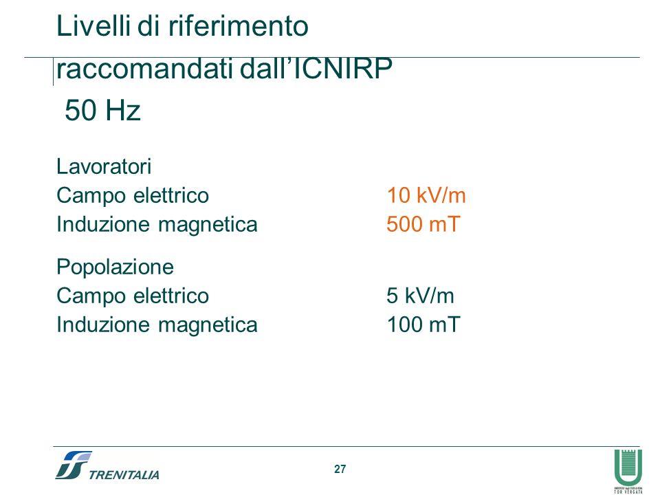 27 Livelli di riferimento raccomandati dallICNIRP 50 Hz Lavoratori Campo elettrico10 kV/m Induzione magnetica500 mT Popolazione Campo elettrico5 kV/m Induzione magnetica100 mT