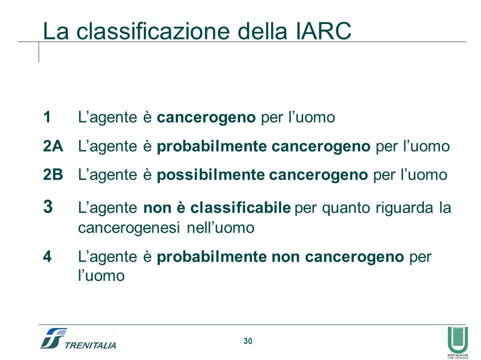 30 La classificazione della IARC 1Lagente è cancerogeno per luomo 2ALagente è probabilmente cancerogeno per luomo 2BLagente è possibilmente cancerogeno per luomo 3 Lagente non è classificabile per quanto riguarda la cancerogenesi nelluomo 4Lagente è probabilmente non cancerogeno per luomo