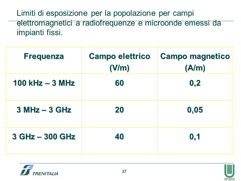 37 Limiti di esposizione per la popolazione per campi elettromagnetici a radiofrequenze e microonde emessi da impianti fissi.
