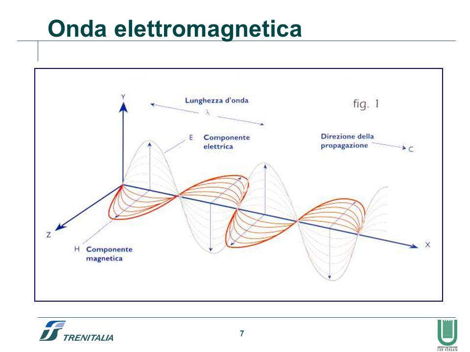 7 Onda elettromagnetica