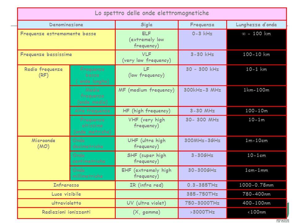 8 Lo spettro delle onde elettromagnetiche DenominazioneSiglaFrequenzaLunghezza donda Frequenze estremamente basseELF (extremely low frequency) 0-3 kHz - 100 km Frequenze bassissimeVLF (very low frequency) 3-30 kHz100-10 km Radio frequenze (RF) Frequenze basse ( onde lunghe) LF (low frequency) 30 – 300 kHz10-1 km Medie frequenze (onde medie) MF (medium frequency)300kHz-3 MHz1km-100m Alte frequenzeHF (high frequency)3-30 MHz100-10m Frequenze altissime (onde metriche) VHF (very high frequency) 30- 300 MHz10-1m Microonde (MO) Onde decimetriche UHF (ultra high frequency) 300MHz-3GHz1m-10cm Onde centimetriche SHF (super high frequency) 3-30GHz10-1cm Onde millimetriche EHF (extremely high frequency) 30-300GHz1cm-1mm InfrarossoIR (infra red)0.3-385THz1000-0.78mm Luce visibile385-750THz780-400nm ultraviolettoUV (ultra violet)750-3000THz400-100nm Radiazioni ionizzanti(X, gamma)>3000THz<100nm