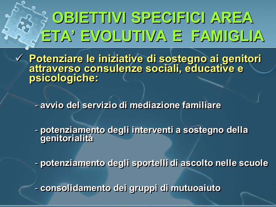 OBIETTIVI SPECIFICI AREA ETA EVOLUTIVA E FAMIGLIA Potenziare le iniziative di sostegno ai genitori attraverso consulenze sociali, educative e psicologiche: -avvio del servizio di mediazione familiare -potenziamento degli interventi a sostegno della genitorialità -potenziamento degli sportelli di ascolto nelle scuole -consolidamento dei gruppi di mutuoaiuto Potenziare le iniziative di sostegno ai genitori attraverso consulenze sociali, educative e psicologiche: -avvio del servizio di mediazione familiare -potenziamento degli interventi a sostegno della genitorialità -potenziamento degli sportelli di ascolto nelle scuole -consolidamento dei gruppi di mutuoaiuto
