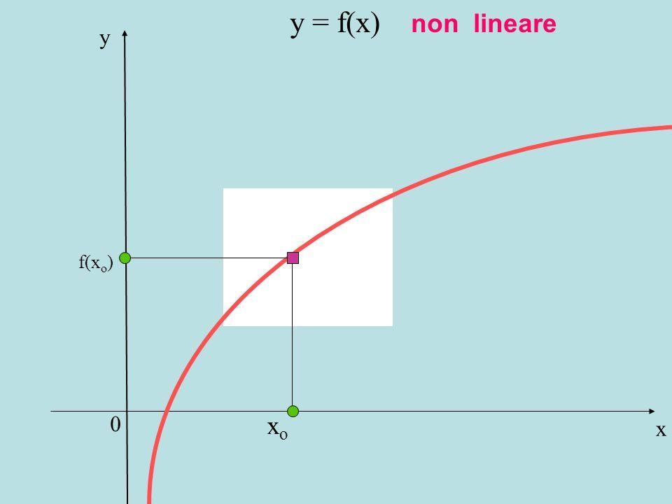 x y xoxo f(x o ) y = f(x) non lineare