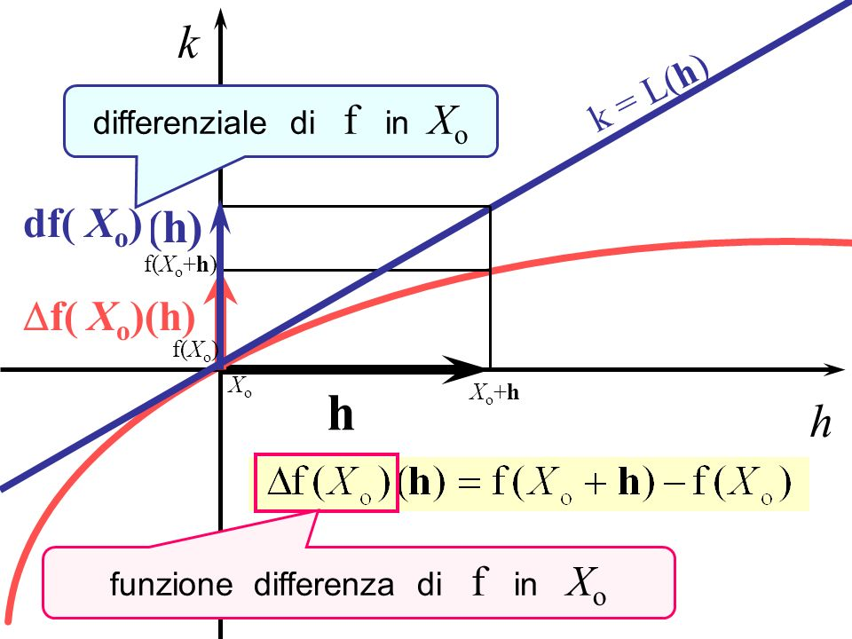 x y x1x1 xoxo x2x2 x3x3 f(x o ) integrale definito di tra x o ed X Integrale definito