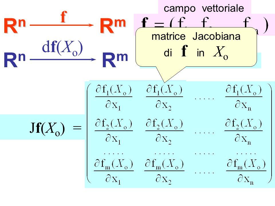 RnRnRnRn RmRmRmRmf RnRn RmRm df(Xo)df(Xo) M( df(X o ) ) = campo vettoriale trasformazione lineare Jf(X o ) = matrice Jacobiana di f in X o