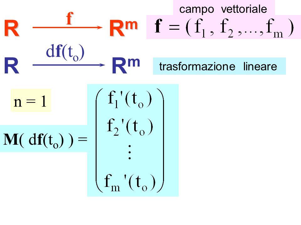 R RmRmRmRmf RRmRm df(t o ) M( df(t o ) ) = campo vettoriale trasformazione lineare n = 1