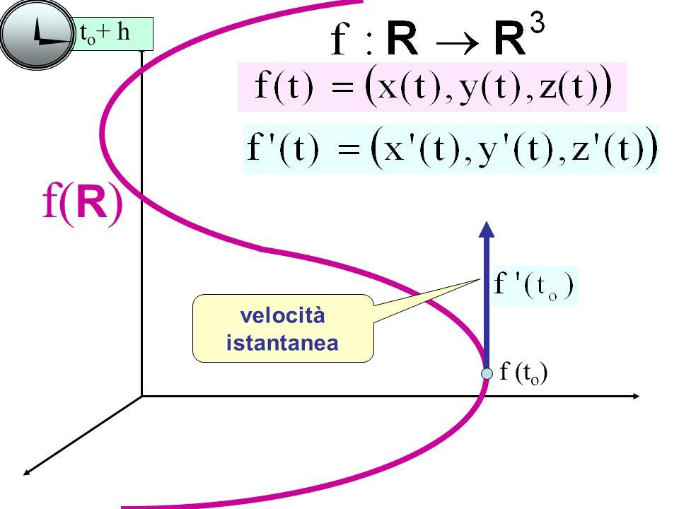 f( R ) f (t o ) t o + h velocità istantanea