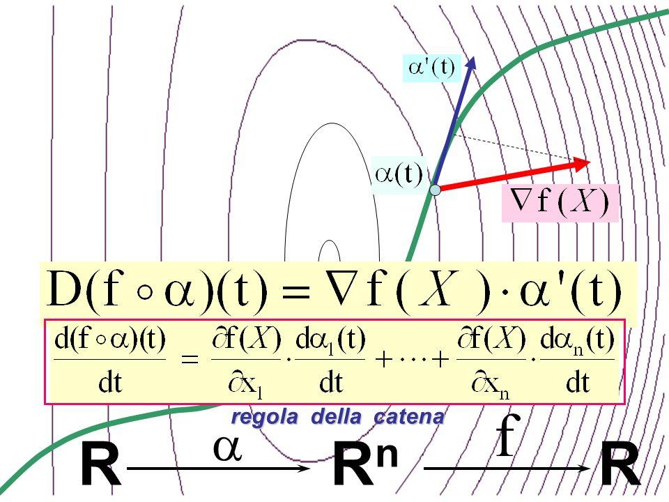 X RnRn R R f regola della catena