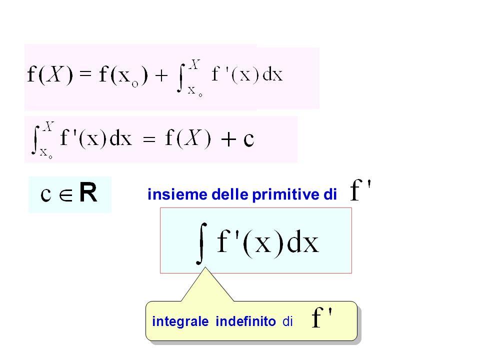 insieme delle primitive di integrale indefinito di Integrale indefinito