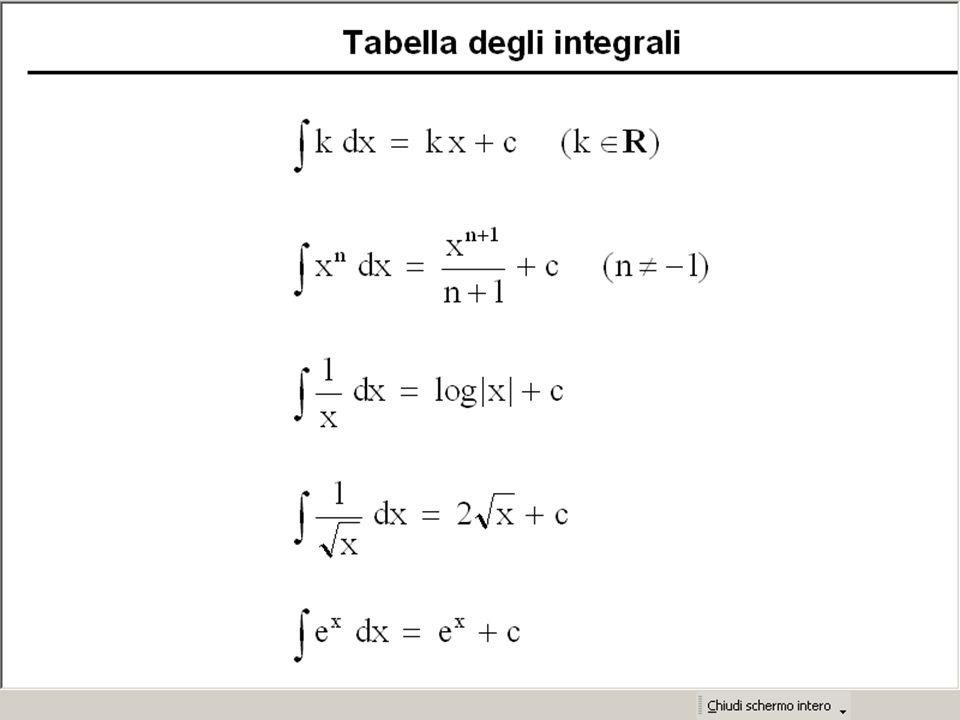 Tabella degli integrali