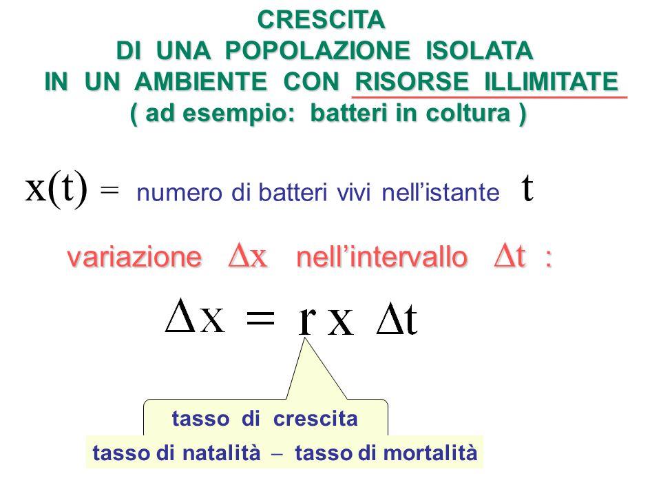 CRESCITA DI UNA POPOLAZIONE ISOLATA IN UN AMBIENTE CON RISORSE ILLIMITATE ( ad esempio: batteri in coltura ) x(t) = numero di batteri vivi nellistante