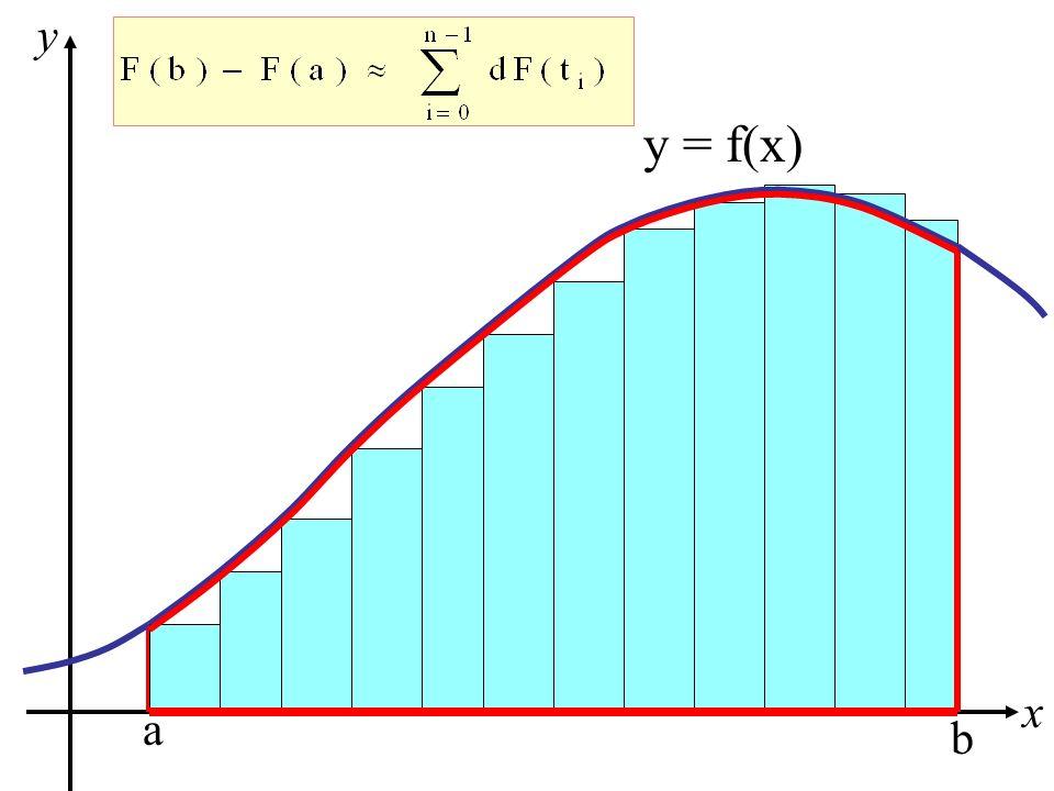 a b y = f(x) rettangoloide di f su [a, b] x y Area di un rettangoloide