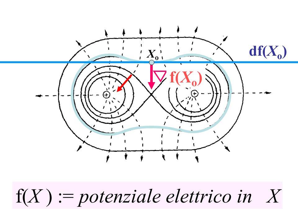 df(X o ) f(X o ) f(X ) := potenziale elettrico in X XoXo