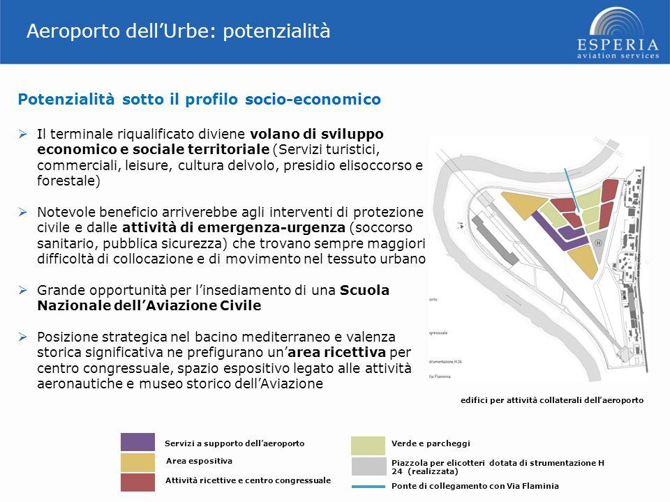 Aeroporto dellUrbe: potenzialità Potenzialità sotto il profilo socio-economico Il terminale riqualificato diviene volano di sviluppo economico e socia