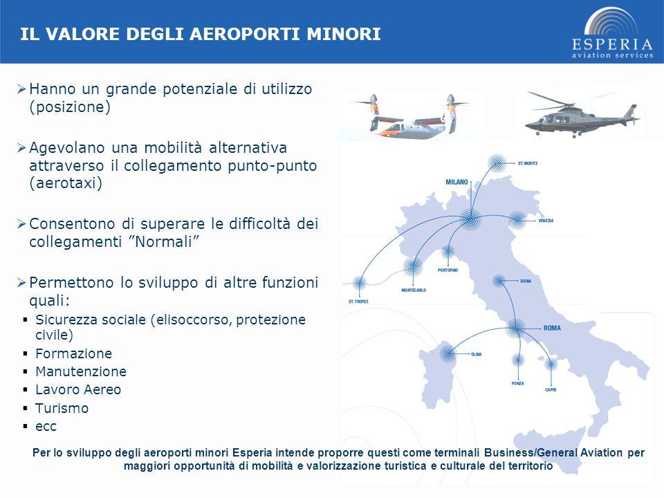 IL VALORE DEGLI AEROPORTI MINORI Hanno un grande potenziale di utilizzo (posizione) Agevolano una mobilità alternativa attraverso il collegamento punt