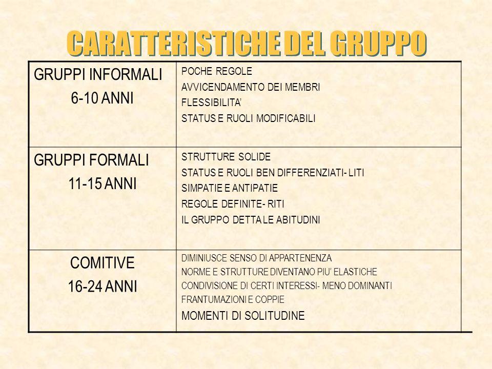 CARATTERISTICHE DEL GRUPPO GRUPPI INFORMALI 6-10 ANNI POCHE REGOLE AVVICENDAMENTO DEI MEMBRI FLESSIBILITA STATUS E RUOLI MODIFICABILI GRUPPI FORMALI 11-15 ANNI STRUTTURE SOLIDE STATUS E RUOLI BEN DIFFERENZIATI- LITI SIMPATIE E ANTIPATIE REGOLE DEFINITE- RITI IL GRUPPO DETTA LE ABITUDINI COMITIVE 16-24 ANNI DIMINIUSCE SENSO DI APPARTENENZA NORME E STRUTTURE DIVENTANO PIU ELASTICHE CONDIVISIONE DI CERTI INTERESSI- MENO DOMINANTI FRANTUMAZIONI E COPPIE MOMENTI DI SOLITUDINE