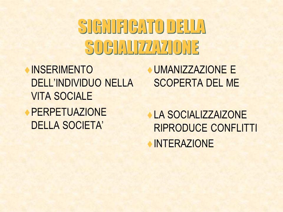TIPI DI SOCIALIZZAZIONE SOCIALIZZAZIONE PRIMARIA PRIMI 2 ANNI DI VITA GETTA LE BASI DI QUELLA FUTURA FAMIGLIA PADRONANZA DEL LINGUAGGIO-LEGANI- IL SENSO MORALE- ANTICIPATORIA PREPARA A ESPERIENZE FUTURE SOCIALIZZAZIONE ALLA ROVESCIA DAL NUOVO AL VECCHIO I GIOVANI AI VECCHI SOCIALIZZAZIONE SECONDARIA CAMBIAMENTI SUCCESSIVI PER ACQUISIRE NUOVE COMPETENZE CONTINUITA E SETTORIALITA RISOCIALIZZAZIONE CAMBIAMENTO RADICALE MANICOMI CAMPI DI CONCENTRAMENTO CARCERI DURI LAVAGGIO DEL CERVELLO PSICOTERAPIE-RIABILITAZIONI- RECUPERI