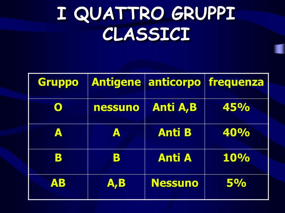 I QUATTRO GRUPPI CLASSICI GruppoAntigeneanticorpofrequenza Onessuno Anti A,B 45% AA Anti B 40% BB Anti A 10% ABA,BNessuno5%