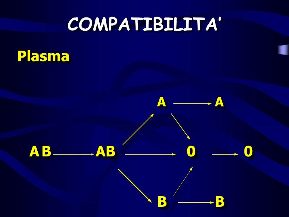 COMPATIBILITA Plasma Plasma AA AA AB AB 00 AB AB 00 BB Plasma Plasma AA AA AB AB 00 AB AB 00 BB
