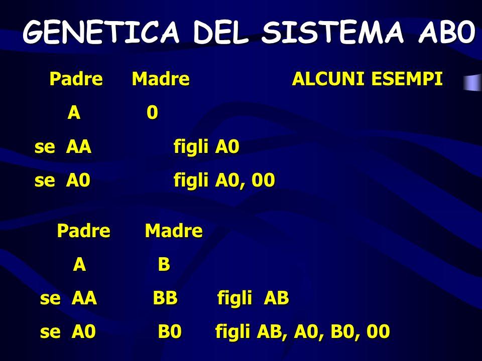 GENETICA DEL SISTEMA AB0 Padre Madre ALCUNI ESEMPI A 0 se AAfigli A0 se A0 figli A0, 00 Padre Madre A B se AA BB figli AB se A0 B0 figli AB, A0, B0, 0