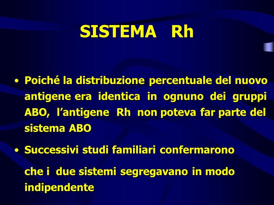 SISTEMA Rh Poiché la distribuzione percentuale del nuovo antigene era identica in ognuno dei gruppi ABO, lantigene Rh non poteva far parte del sistema