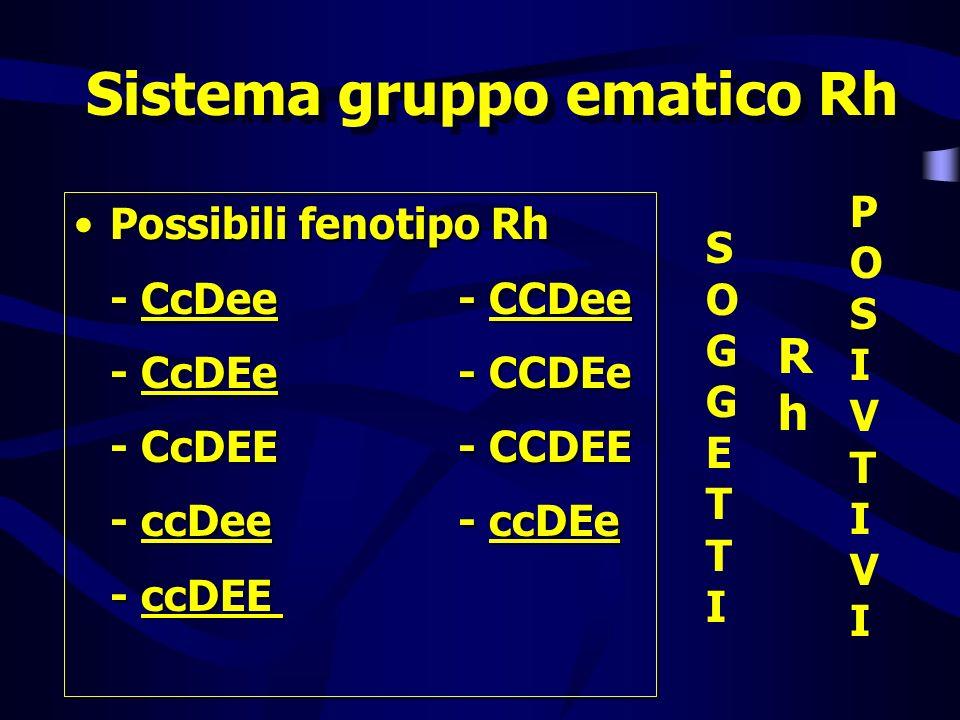 Sistema gruppo ematico Rh Possibili fenotipo Rh - CcDee- CCDee - CcDEe- CCDEe - CcDEE- CCDEE - ccDee- ccDEe - ccDEE Possibili fenotipo Rh - CcDee- CCD