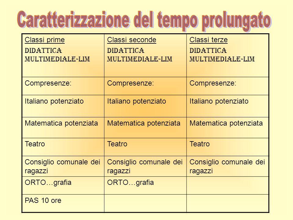 Classi prime Didattica multimediale-Lim Classi seconde Didattica multimediale-Lim Classi terze Didattica multimediale-Lim Compresenze: Italiano potenz