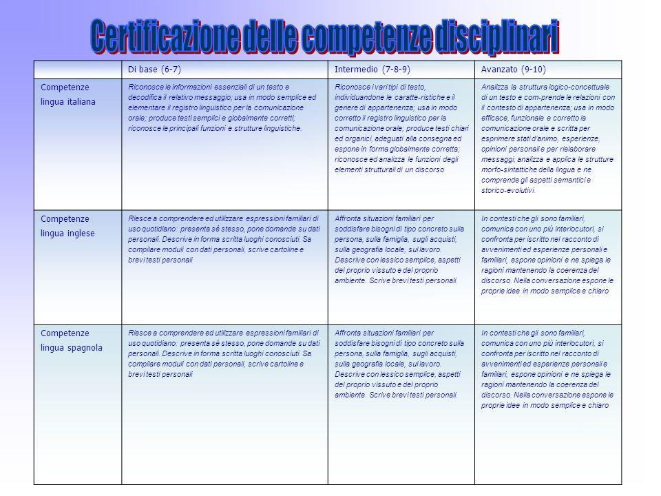 Di base (6-7)Intermedio (7-8-9)Avanzato (9-10) Competenze lingua italiana Riconosce le informazioni essenziali di un testo e decodifica il relativo me