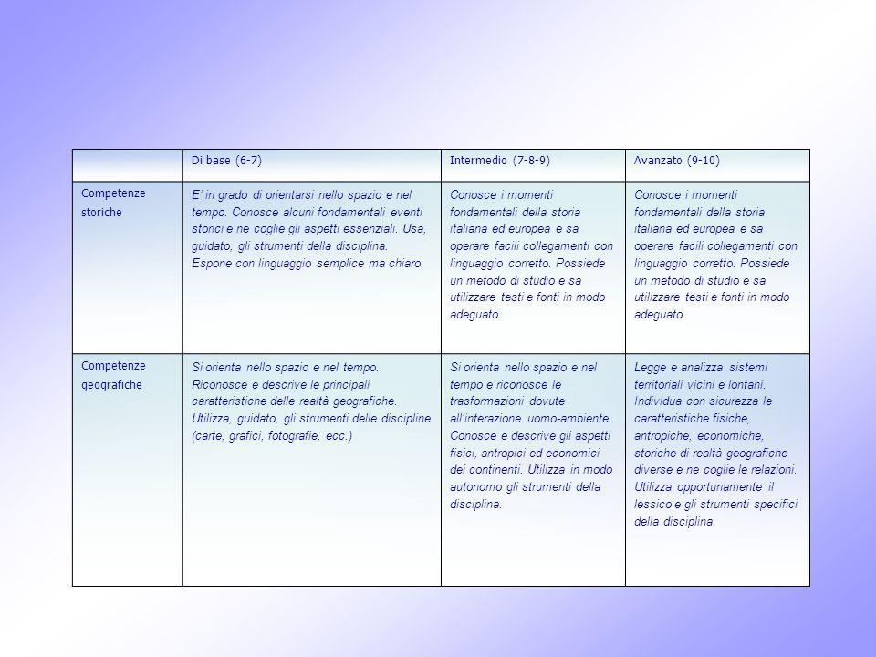 Di base (6-7)Intermedio (7-8-9)Avanzato (9-10) Competenze storiche E in grado di orientarsi nello spazio e nel tempo. Conosce alcuni fondamentali even