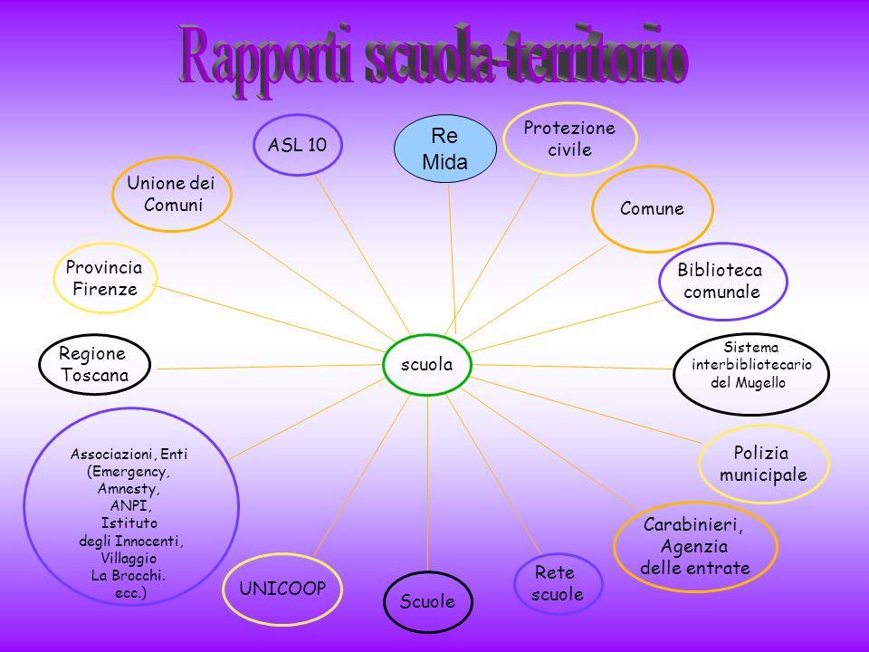 Di base (6-7)Intermedio (7-8-9)Avanzato (9-10) Imparare ad imparare Organizza in modo guidato il proprio lavoro.