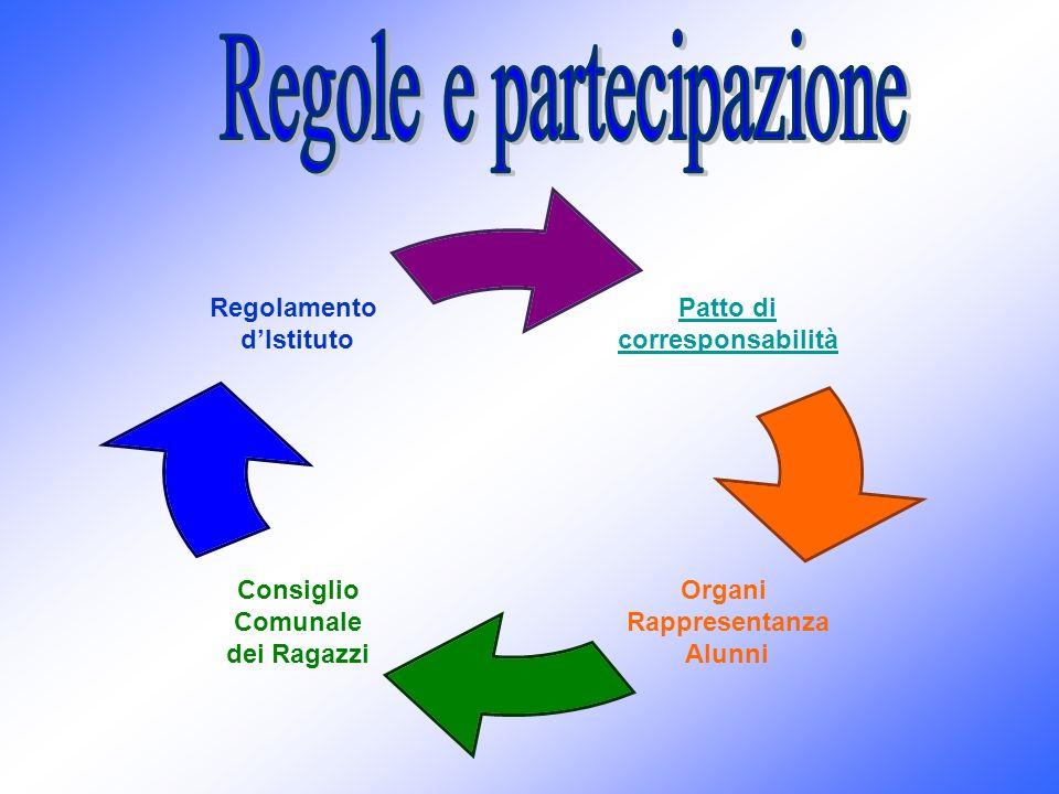 I Consigli di Classe (prime, seconde e terze) progettano per fasce parallele ed agiscono con modalità di lavoro condivise, valorizzando il territorio come preziosa risorsa per lapprendimento.