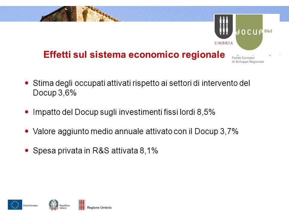 Effetti sul sistema economico regionale Stima degli occupati attivati rispetto ai settori di intervento del Docup 3,6% Impatto del Docup sugli investimenti fissi lordi 8,5% Valore aggiunto medio annuale attivato con il Docup 3,7% Spesa privata in R&S attivata 8,1%