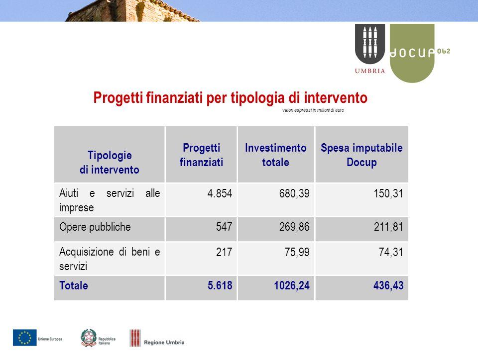Distribuzione % dei progetti per settore Investimenti per settore in % Aiuti alle imprese