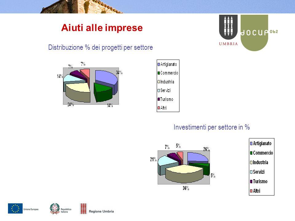 Aiuti alle imprese - progetti finanziati Imprese finanziate 3.544 Piccole imprese 89,1% Medie imprese 10,2% Grandi imprese 0,7% Aiuti alle imprese - dimensione dei progetti Contributo medio erogato 31 mila euro Investimento medio 140 mila euro 1/4 dei progetti ha ricevuto un aiuto medio di 3.300 euro