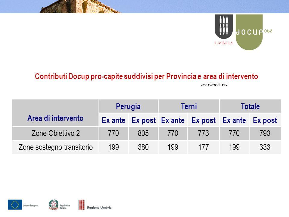 527 pro capite 611 pro capite Distribuzione delle risorse tra aree montane e collinari