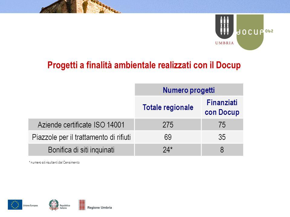 Progetti a finalità ambientale realizzati con il Docup Numero progetti Totale regionale Finanziati con Docup Aziende certificate ISO 1400127575 Piazzole per il trattamento di rifiuti6935 Bonifica di siti inquinati24*8 * numero siti risultanti dal Censimento