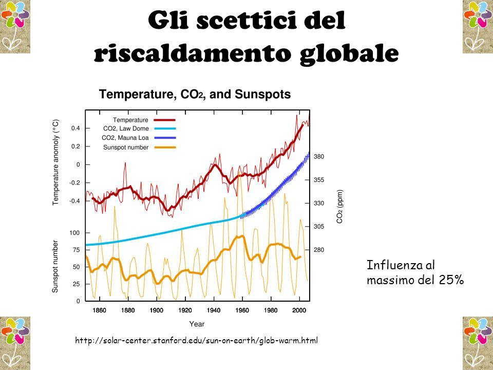 Gli scettici del riscaldamento globale http://solar-center.stanford.edu/sun-on-earth/glob-warm.html Influenza al massimo del 25%