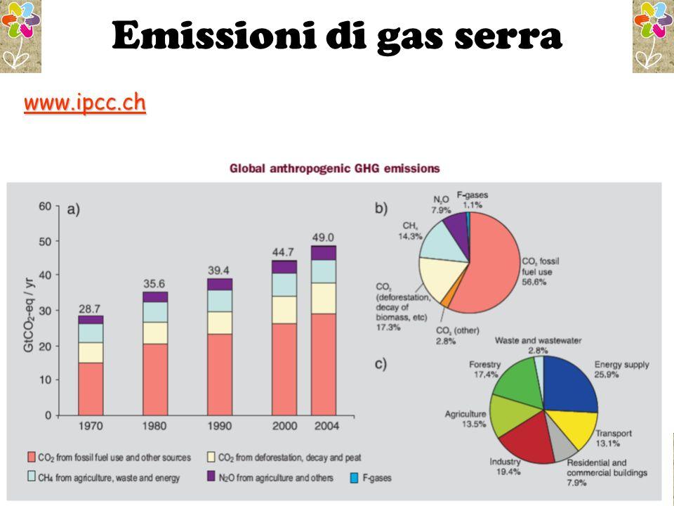 Emissioni di gas serra www.ipcc.ch