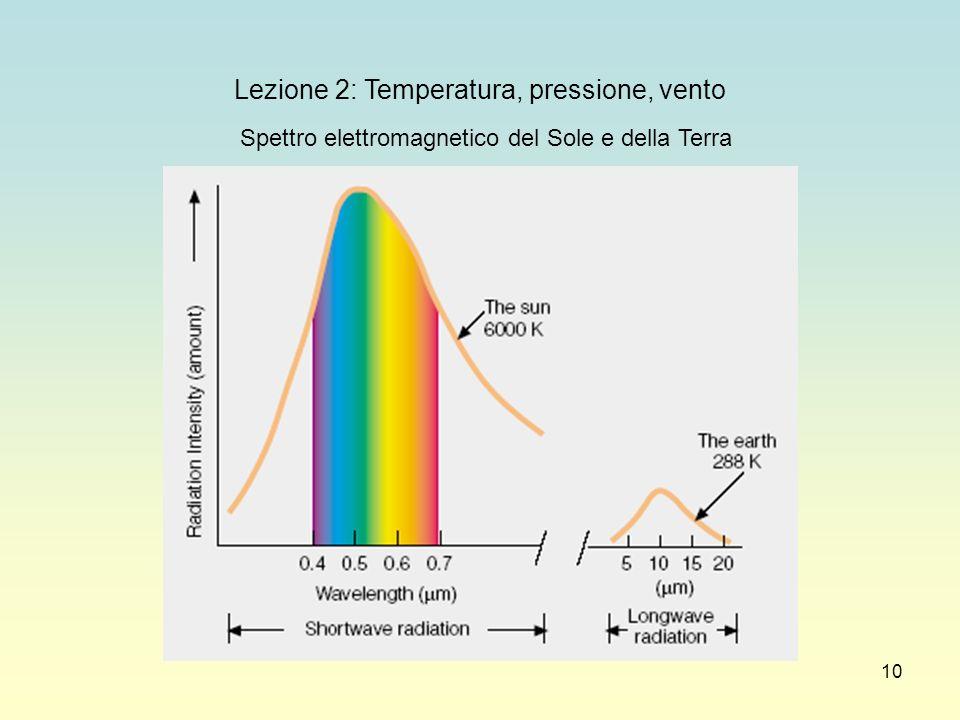 10 Lezione 2: Temperatura, pressione, vento Spettro elettromagnetico del Sole e della Terra