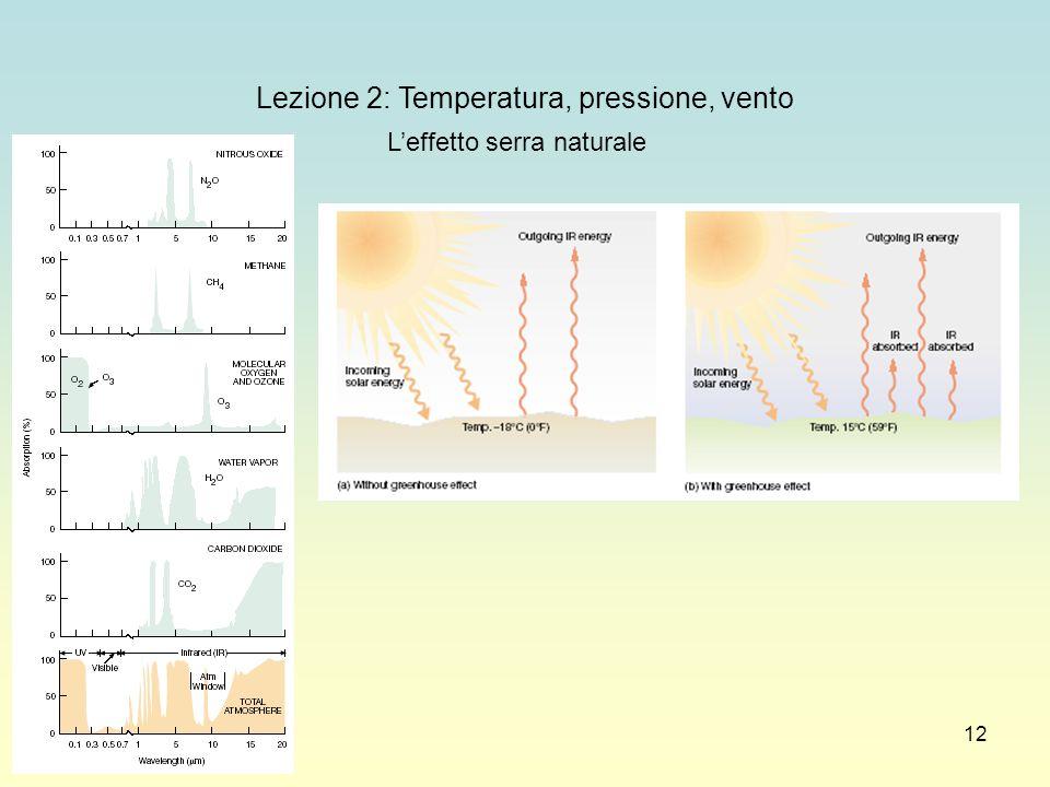 12 Lezione 2: Temperatura, pressione, vento Leffetto serra naturale