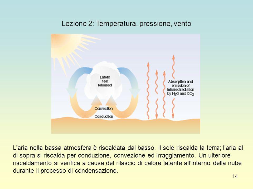 14 Lezione 2: Temperatura, pressione, vento Laria nella bassa atmosfera è riscaldata dal basso. Il sole riscalda la terra; laria al di sopra si riscal