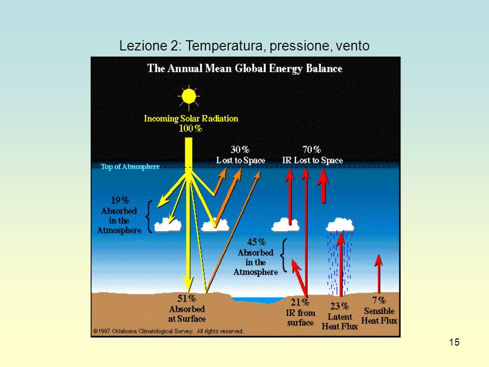 15 Lezione 2: Temperatura, pressione, vento