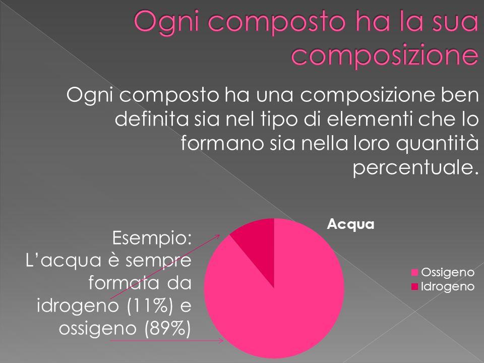 Ogni composto ha una composizione ben definita sia nel tipo di elementi che lo formano sia nella loro quantità percentuale. Esempio: Lacqua è sempre f