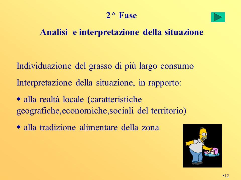 12 2^ Fase Analisi e interpretazione della situazione Individuazione del grasso di più largo consumo Interpretazione della situazione, in rapporto: al