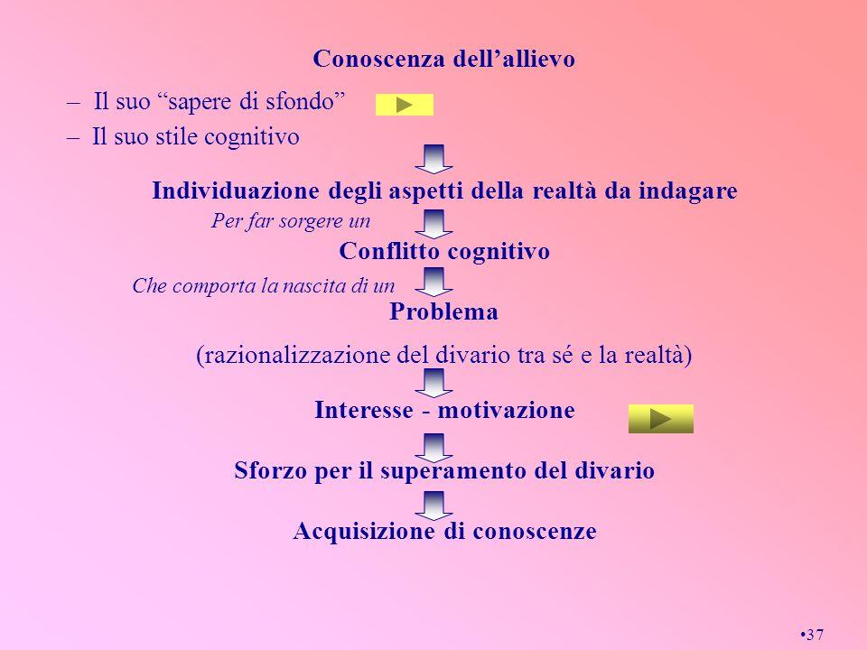 37 Conoscenza dellallievo – Il suo sapere di sfondo – Il suo stile cognitivo Individuazione degli aspetti della realtà da indagare Conflitto cognitivo