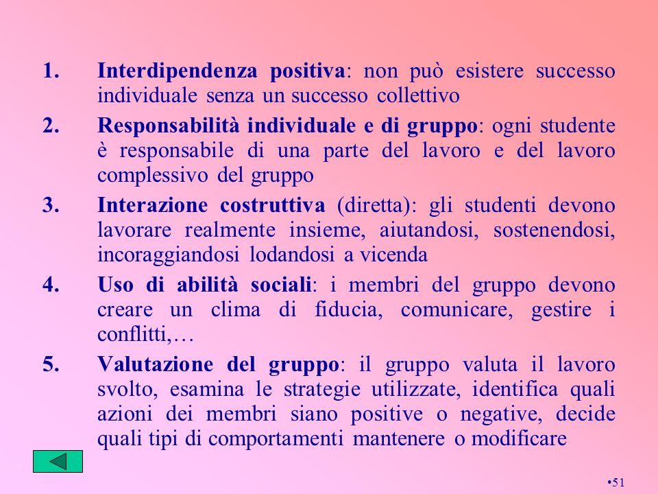 51 1.Interdipendenza positiva: non può esistere successo individuale senza un successo collettivo 2.Responsabilità individuale e di gruppo: ogni stude
